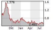 MARATHON GOLD CORPORATION Chart 1 Jahr