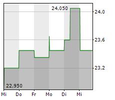 MARATHON OIL CORPORATION Chart 1 Jahr