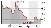 MARINOMED BIOTECH AG Chart 1 Jahr