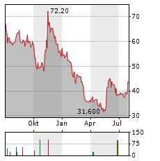 MARINOMED BIOTECH Aktie Chart 1 Jahr