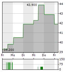 MARINOMED BIOTECH Aktie 1-Woche-Intraday-Chart