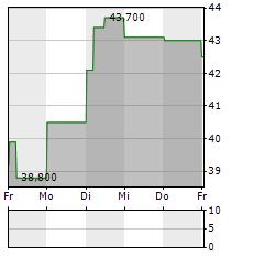 MARINOMED BIOTECH Aktie 5-Tage-Chart