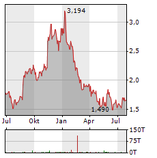 MARKS & SPENCER GROUP PLC Jahres Chart
