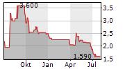 MARNA BETEILIGUNGEN AG Chart 1 Jahr