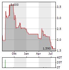 MARNA BETEILIGUNGEN AG Aktie Chart 1 Jahr