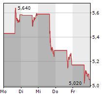 MARQETA INC Chart 1 Jahr