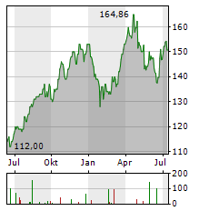 MARSH & MCLENNAN Aktie Chart 1 Jahr