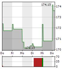 MARSH & MCLENNAN Aktie 5-Tage-Chart
