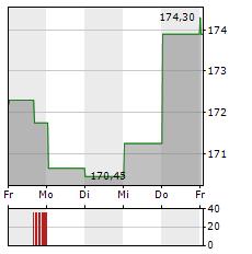 MARSH & MCLENNAN Aktie 1-Woche-Intraday-Chart