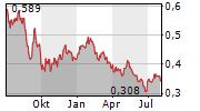 MARSTONS PLC Chart 1 Jahr