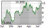 MARTINREA INTERNATIONAL INC Chart 1 Jahr
