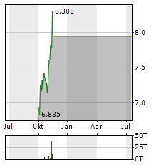MARUBENI Aktie Chart 1 Jahr