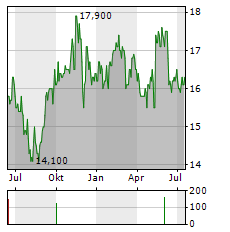 MARUI Aktie Chart 1 Jahr