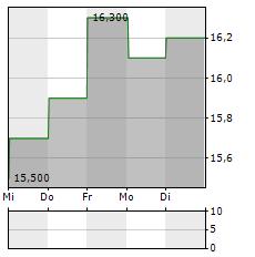 MARUI Aktie 5-Tage-Chart