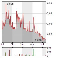 MARVEL DISCOVERY Aktie Chart 1 Jahr