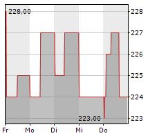 MASCHINENFABRIK BERTHOLD HERMLE AG Chart 1 Jahr