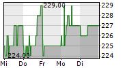 MASCHINENFABRIK BERTHOLD HERMLE AG 5-Tage-Chart
