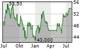 MASCO CORPORATION Chart 1 Jahr