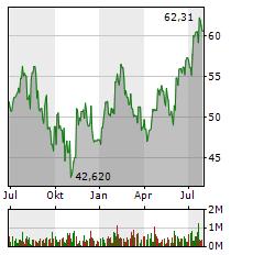 MASCO Aktie Chart 1 Jahr