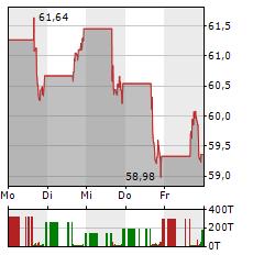 MASCO Aktie 5-Tage-Chart