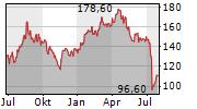 MASIMO CORPORATION Chart 1 Jahr