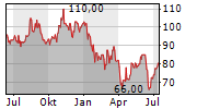 MASONITE INTERNATIONAL CORPORATION Chart 1 Jahr