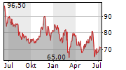 MASTEC INC Chart 1 Jahr