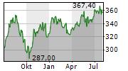 MASTERCARD INC Chart 1 Jahr