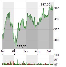 MASTERCARD Aktie Chart 1 Jahr