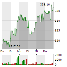 MASTERCARD Aktie 1-Woche-Intraday-Chart