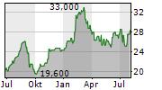 MASTERCRAFT BOAT HOLDINGS INC Chart 1 Jahr