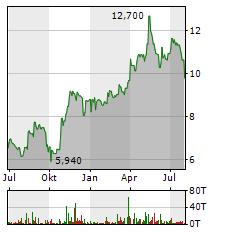 MASTERFLEX Aktie Chart 1 Jahr