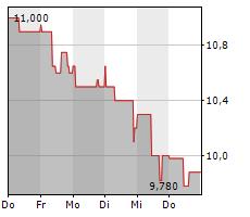 MASTERFLEX SE Chart 1 Jahr