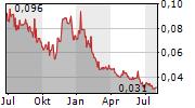 MATADOR MINING LIMITED Chart 1 Jahr