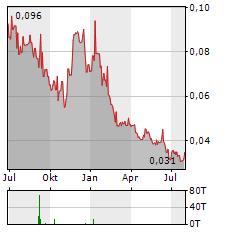 MATADOR MINING Aktie Chart 1 Jahr