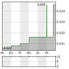 MATADOR MINING Aktie 5-Tage-Chart