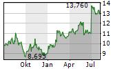 MATAS A/S Chart 1 Jahr