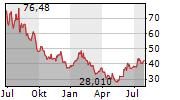 MATCH GROUP INC Chart 1 Jahr