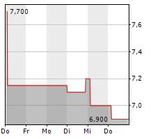 MATERIALISE NV ADR Chart 1 Jahr