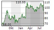 MATERION CORPORATION Chart 1 Jahr