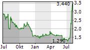 MATERNUS-KLINIKEN AG Chart 1 Jahr