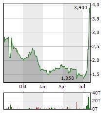 MATERNUS-KLINIKEN Aktie Chart 1 Jahr