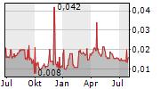 MATSA RESOURCES LIMITED Chart 1 Jahr