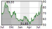 MATSON INC Chart 1 Jahr