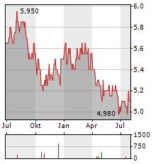 MATSUI SECURITIES Aktie Chart 1 Jahr
