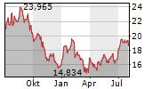 MATTEL INC Chart 1 Jahr