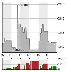 MATTEL Aktie 1-Woche-Intraday-Chart