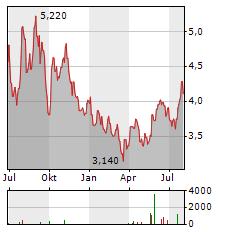 MAUREL & PROM Aktie Chart 1 Jahr