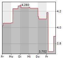 MAUREL & PROM SA Chart 1 Jahr