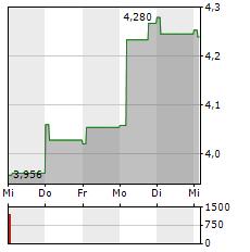 MAUREL & PROM Aktie 5-Tage-Chart